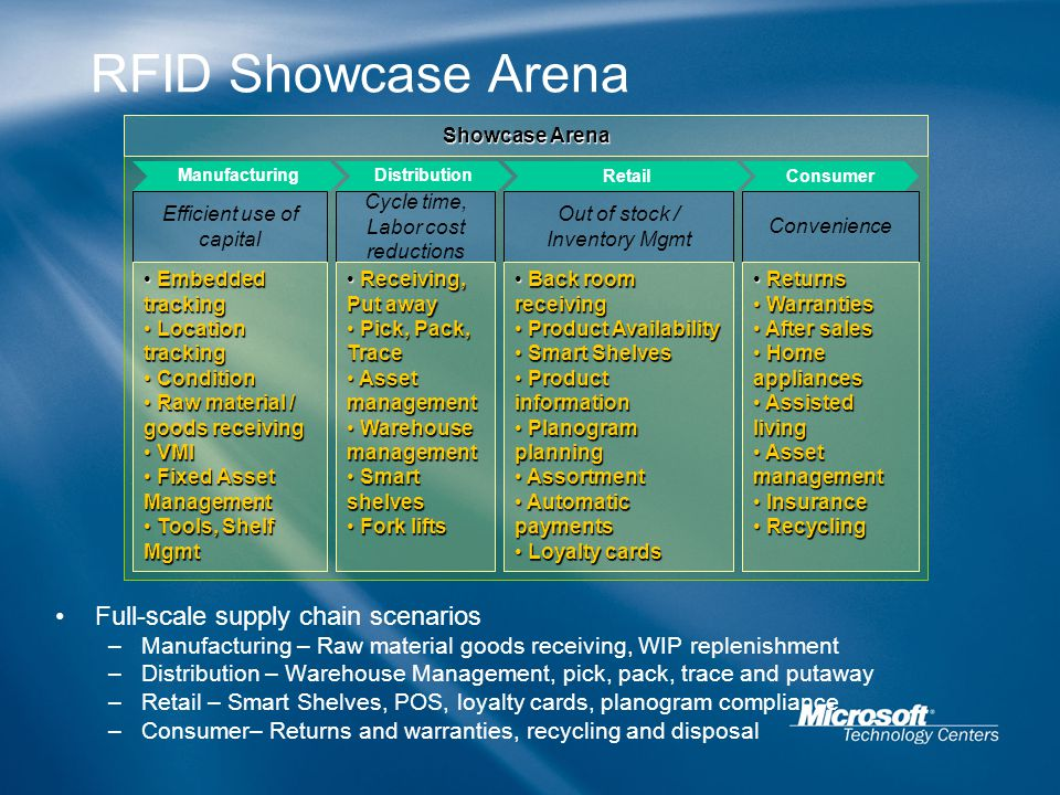 RFID Showcase Arena Efficient use of capital Embedded tracking Embedded tracking Location tracking Location tracking Condition Condition Raw material / goods receiving Raw material / goods receiving VMI VMI Fixed Asset Management Fixed Asset Management Tools, Shelf Mgmt Tools, Shelf Mgmt Cycle time, Labor cost reductions Receiving, Put away Receiving, Put away Pick, Pack, Trace Pick, Pack, Trace Asset management Asset management Warehouse management Warehouse management Smart shelves Smart shelves Fork lifts Fork lifts Out of stock / Inventory Mgmt Back room receiving Back room receiving Product Availability Product Availability Smart Shelves Smart Shelves Product information Product information Planogram planning Planogram planning Assortment Assortment Automatic payments Automatic payments Loyalty cards Loyalty cards Convenience Returns Returns Warranties Warranties After sales After sales Home appliances Home appliances Assisted living Assisted living Asset management Asset management Insurance Insurance Recycling Recycling ManufacturingDistribution RetailConsumer Showcase Arena Full-scale supply chain scenarios –Manufacturing – Raw material goods receiving, WIP replenishment –Distribution – Warehouse Management, pick, pack, trace and putaway –Retail – Smart Shelves, POS, loyalty cards, planogram compliance –Consumer– Returns and warranties, recycling and disposal