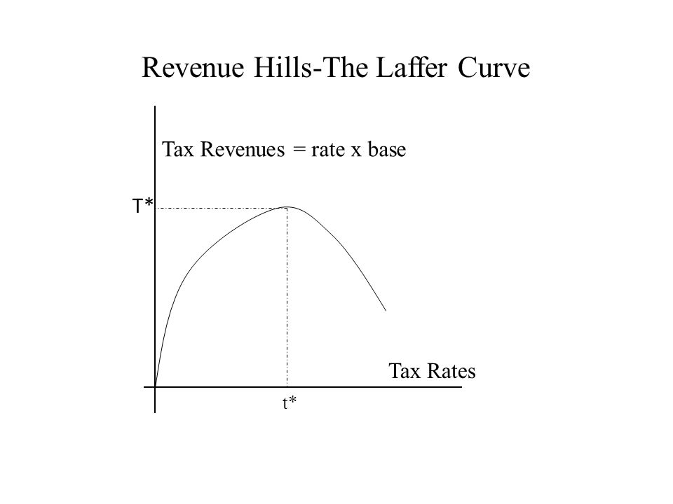 T* Tax Revenues = rate x base Tax Rates t* Revenue Hills-The Laffer Curve