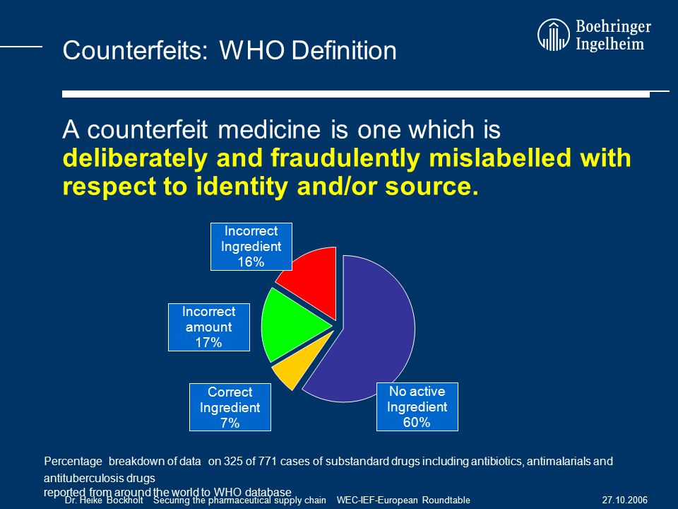27.10.2006Dr. Heike Bockholt Securing the pharmaceutical supply chain WEC-IEF-European Roundtable Counterfeits: WHO Definition A counterfeit medicine
