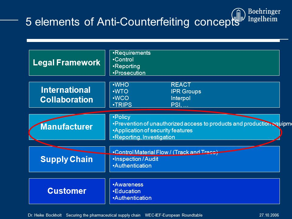 27.10.2006Dr. Heike Bockholt Securing the pharmaceutical supply chain WEC-IEF-European Roundtable Legal Framework International Collaboration Supply C