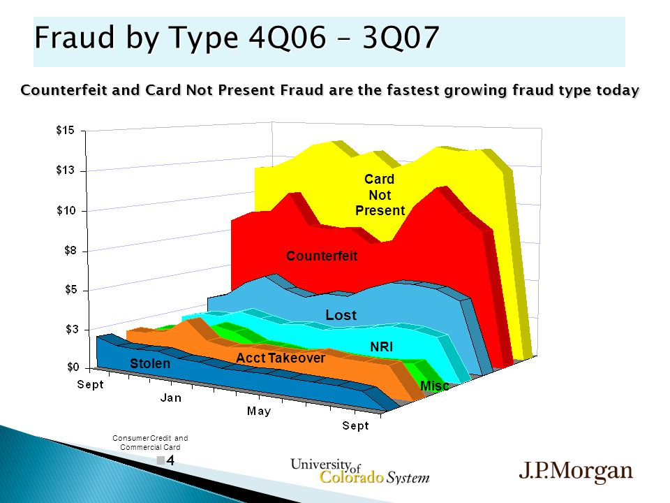 4 Fraud by Type 4Q06 – 3Q07 Acct Takeover Misc Counterfeit Stolen Lost Card Not Present Consumer Credit and Commercial Card Counterfeit and Card Not Present Fraud are the fastest growing fraud type today NRI