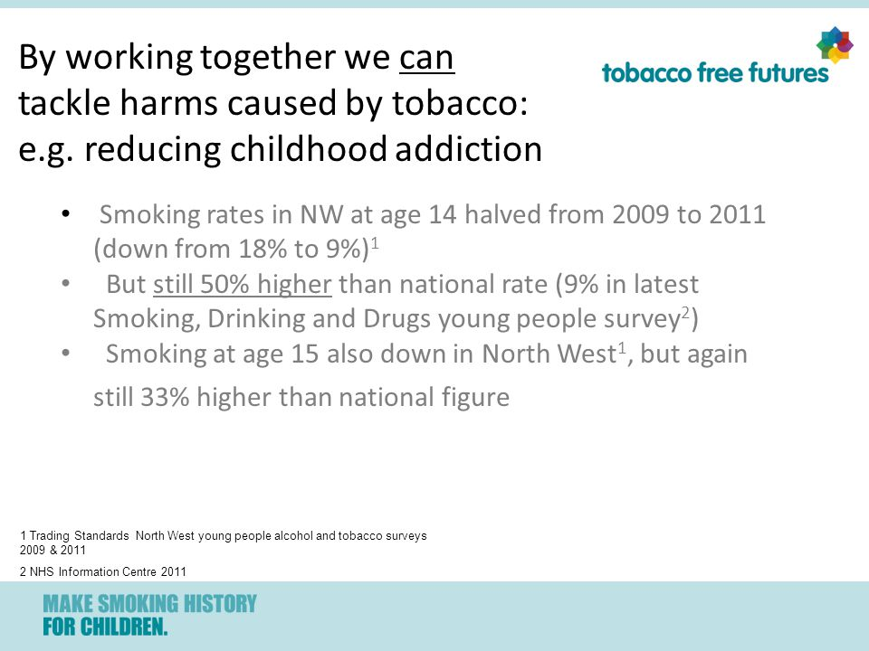 Smoking rates in NW at age 14 halved from 2009 to 2011 (down from 18% to 9%) 1 But still 50% higher than national rate (9% in latest Smoking, Drinking and Drugs young people survey 2 ) Smoking at age 15 also down in North West 1, but again still 33% higher than national figure 1 Trading Standards North West young people alcohol and tobacco surveys 2009 & 2011 2 NHS Information Centre 2011 By working together we can tackle harms caused by tobacco: e.g.