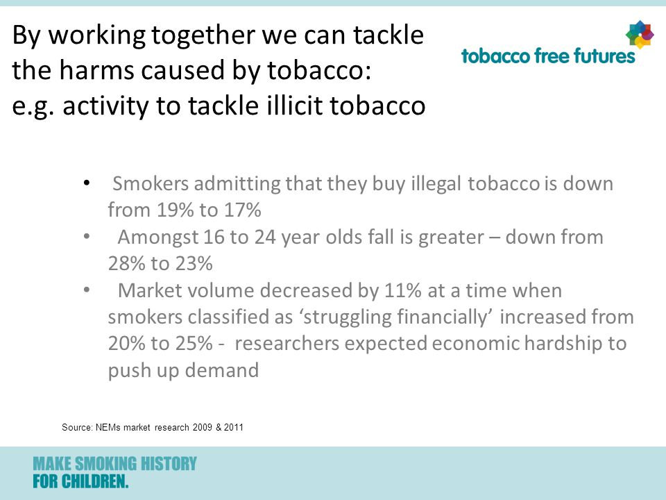 Smokers admitting that they buy illegal tobacco is down from 19% to 17% Amongst 16 to 24 year olds fall is greater – down from 28% to 23% Market volume decreased by 11% at a time when smokers classified as 'struggling financially' increased from 20% to 25% - researchers expected economic hardship to push up demand Source: NEMs market research 2009 & 2011 By working together we can tackle the harms caused by tobacco: e.g.