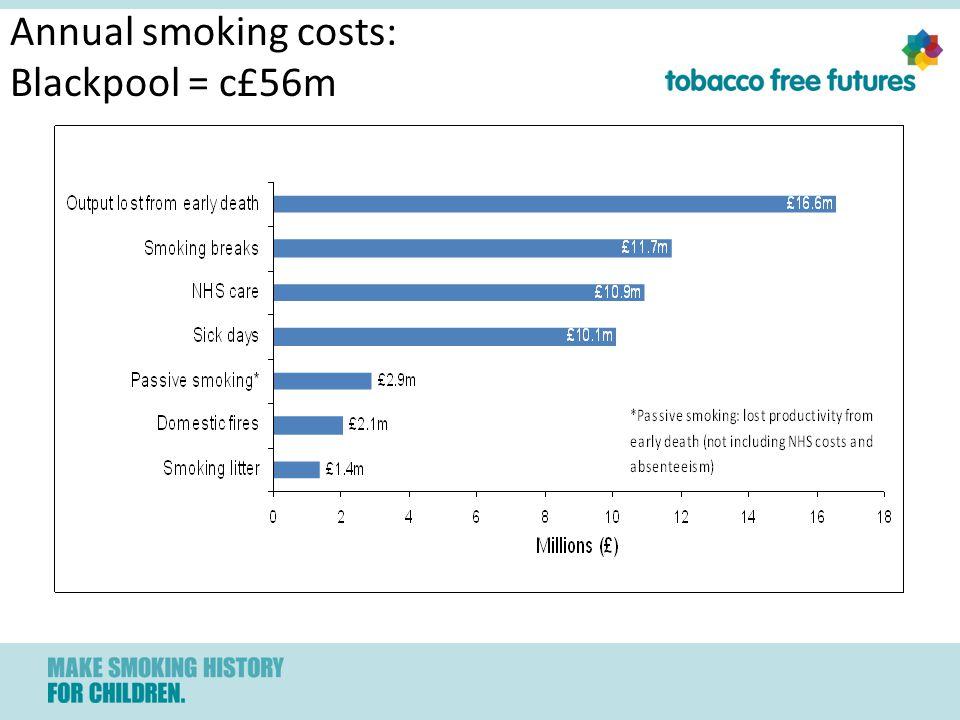 Annual smoking costs: Blackpool = c£56m