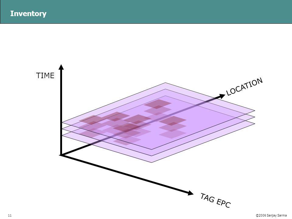 ©2005 OATSystems©2006 Sanjay Sarma11 Inventory TAG EPC TIME LOCATION