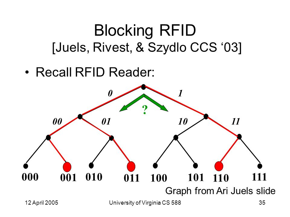 12 April 2005University of Virginia CS 58835 Blocking RFID [Juels, Rivest, & Szydlo CCS '03] Recall RFID Reader: 000 001 010 011100 101 110 111 00011011 01 .