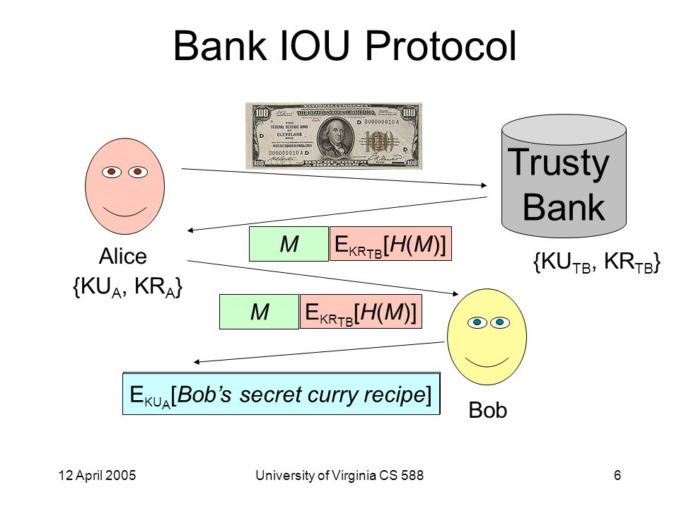 12 April 2005University of Virginia CS 5886 Bank IOU Protocol Alice {KU A, KR A } Trusty Bank {KU TB, KR TB } M E KR TB [H(M)] Bob M E KR TB [H(M)] Bob's secret curry recipe E KU A [Bob's secret curry recipe]