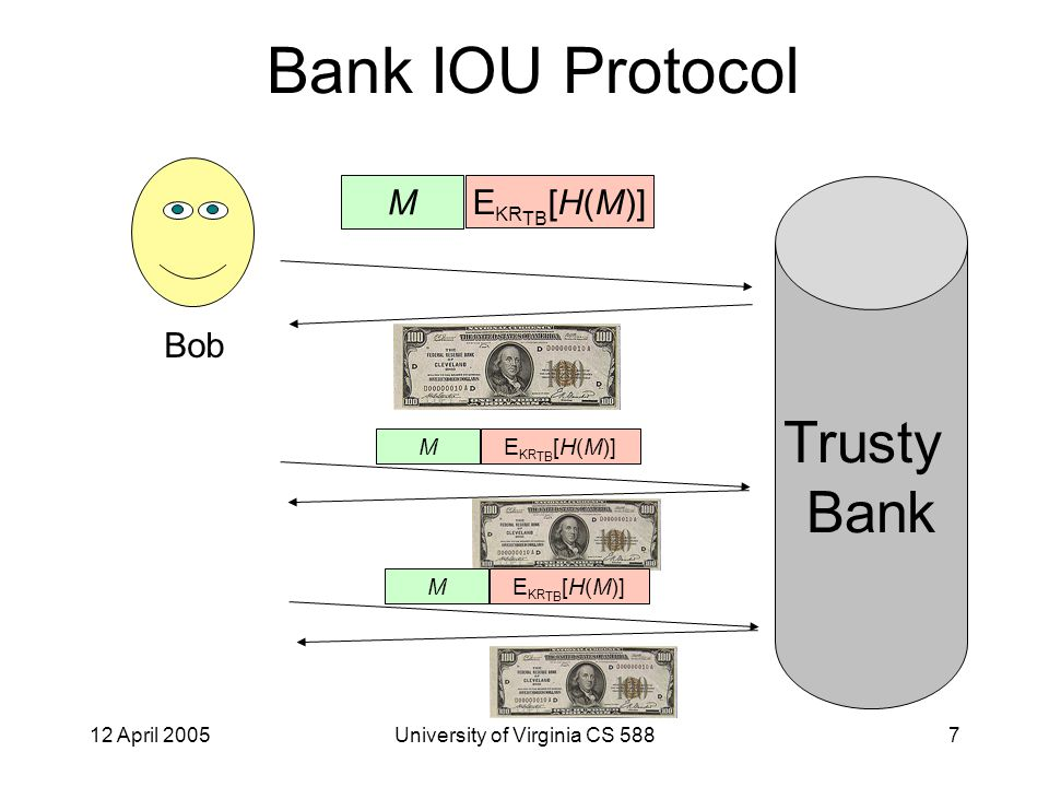 12 April 2005University of Virginia CS 5888 Bank IOU Protocol ¥Universally recognized as valuable €Easy to transfer £Anonymous xHeavy xModerately difficult to counterfeit in small quantities xExtremely difficult to get away with counterfeiting large quantities