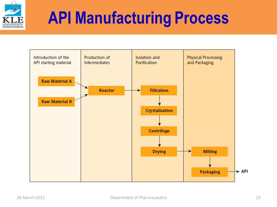 API Manufacturing Process 23Department of Pharmaceutics28 March 2011