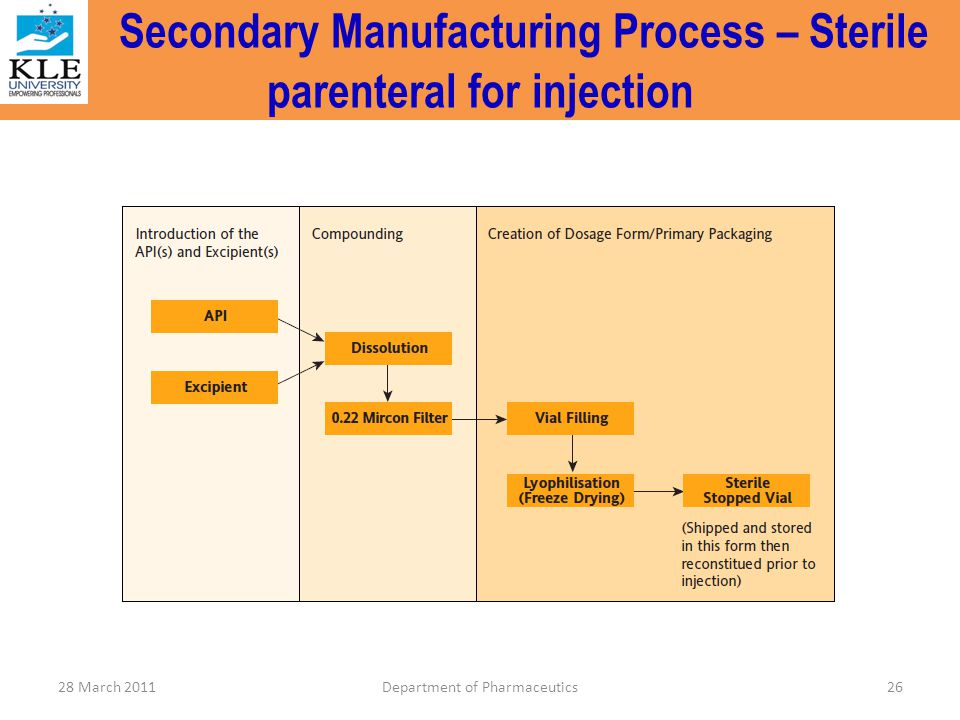 Secondary Manufacturing Process – Sterile parenteral for injection 26Department of Pharmaceutics28 March 2011