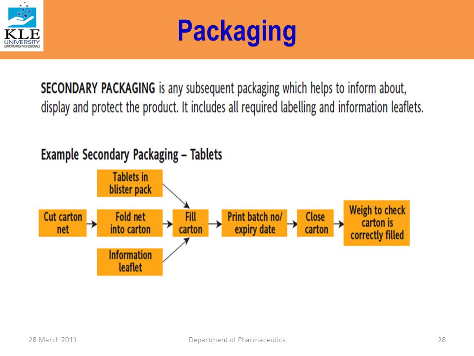 Packaging 28Department of Pharmaceutics28 March 2011
