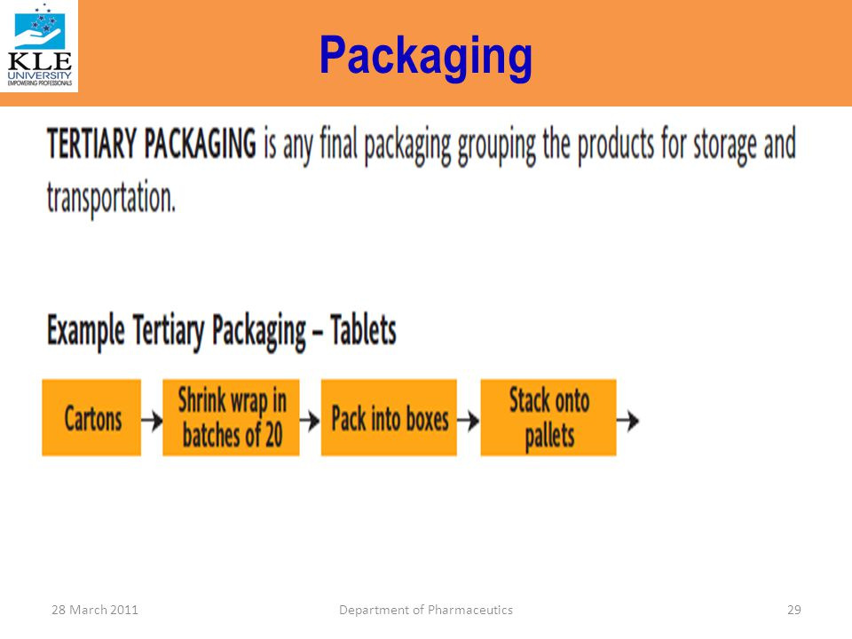 Packaging 29Department of Pharmaceutics28 March 2011
