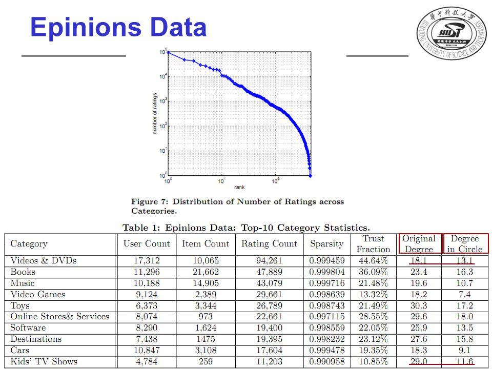 Epinions Data 112