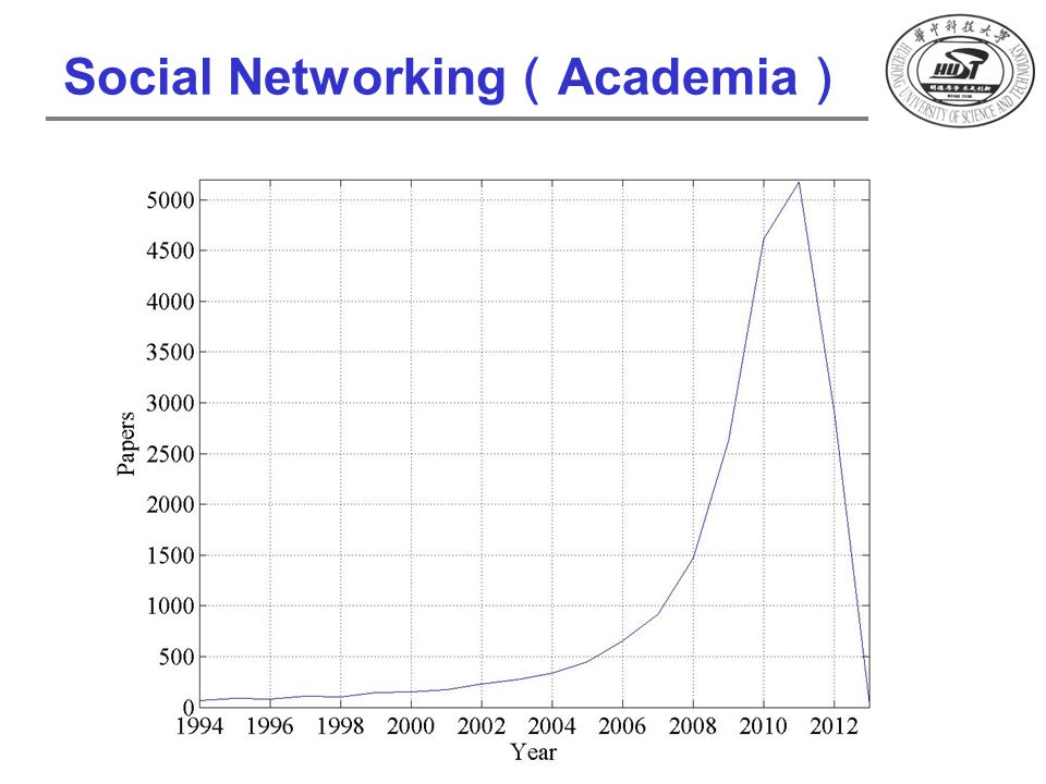 Social Networking ( Academia )