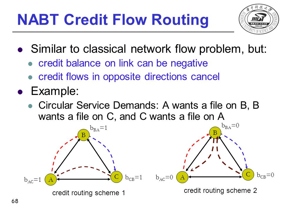 NABT Credit Flow Routing Similar to classical network flow problem, but: credit balance on link can be negative credit flows in opposite directions ca