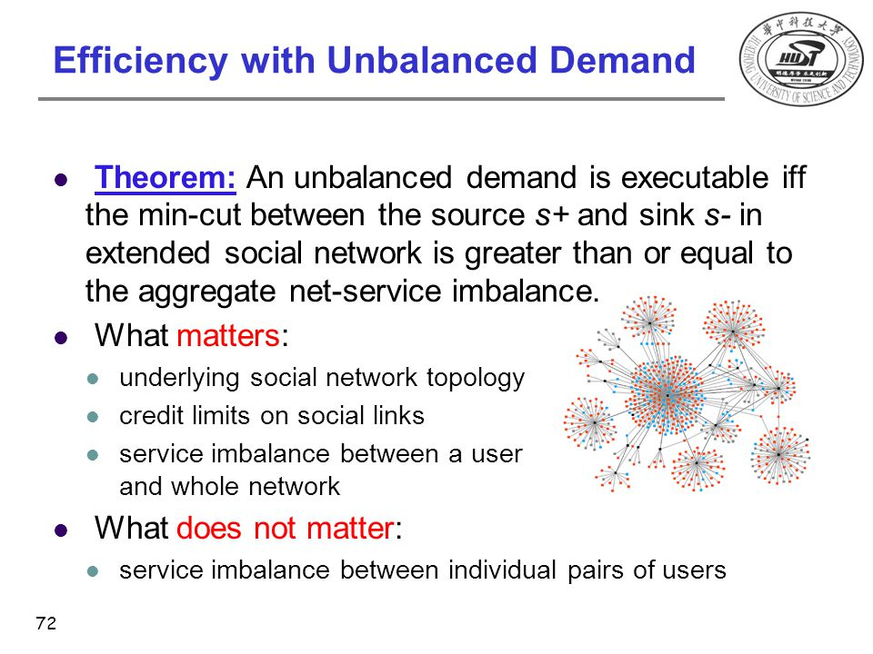 Efficiency with Unbalanced Demand Theorem: An unbalanced demand is executable iff the min-cut between the source s+ and sink s- in extended social net
