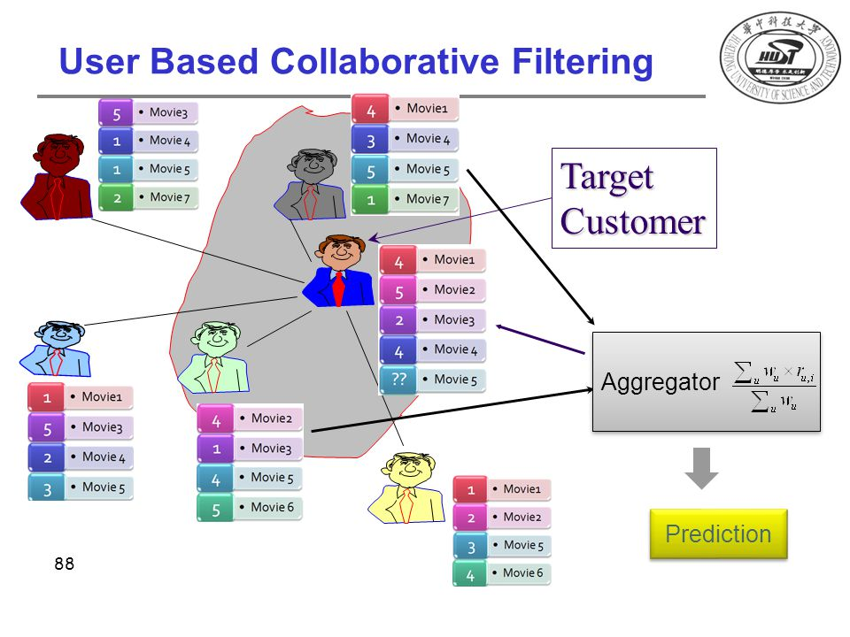 User Based Collaborative Filtering TargetCustomer Aggregator Prediction 88