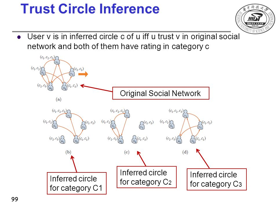 Trust Circle Inference User v is in inferred circle c of u iff u trust v in original social network and both of them have rating in category c 99 Orig