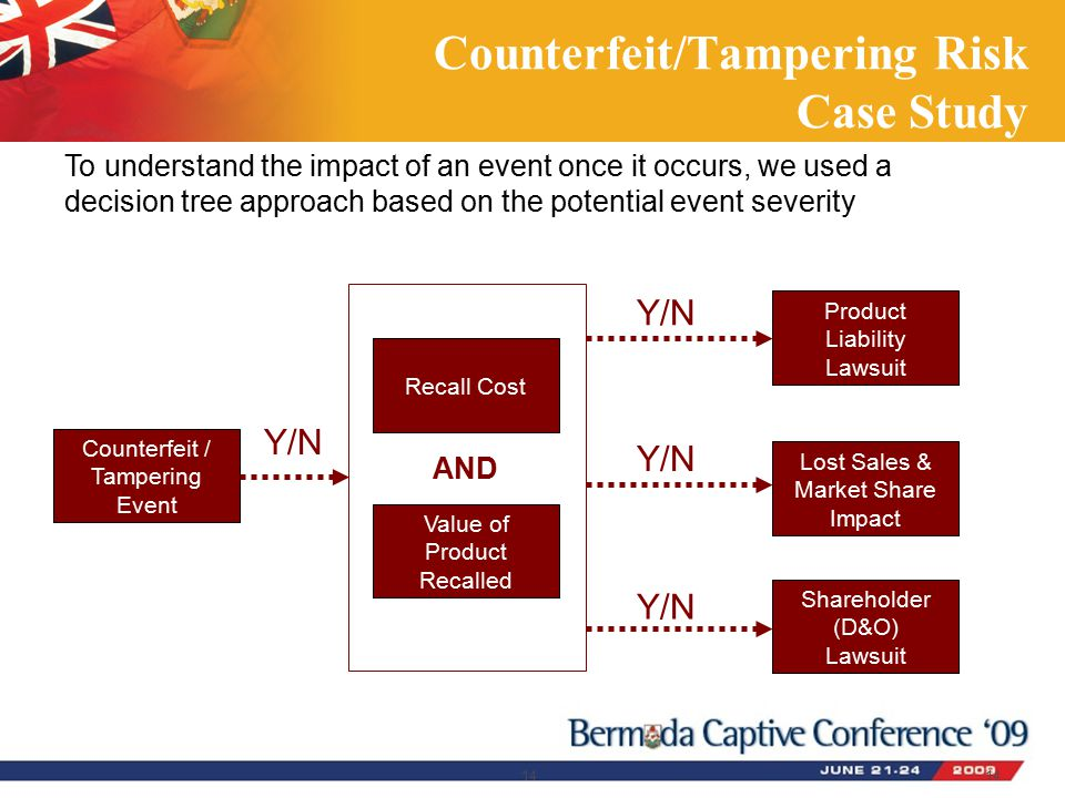 14 Counterfeit/Tampering Risk Case Study Recall Cost Counterfeit / Tampering Event Value of Product Recalled Shareholder (D&O) Lawsuit Product Liability Lawsuit Lost Sales & Market Share Impact AND Y/N To understand the impact of an event once it occurs, we used a decision tree approach based on the potential event severity 14