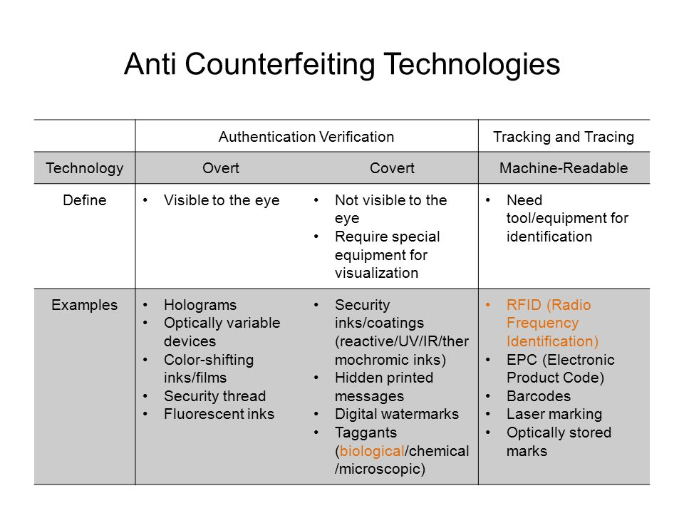 Anti Counterfeiting Technologies Authentication VerificationTracking and Tracing TechnologyOvertCovertMachine-Readable DefineVisible to the eyeNot vis