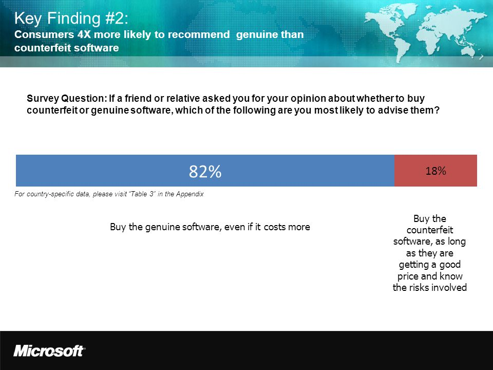 Key Finding #2: Consumers 4X more likely to recommend genuine than counterfeit software Survey Question: If a friend or relative asked you for your opinion about whether to buy counterfeit or genuine software, which of the following are you most likely to advise them.