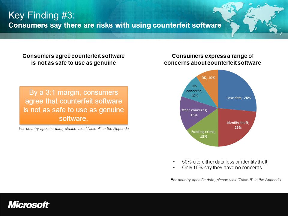 Key Finding #3: Consumers say there are risks with using counterfeit software Consumers agree counterfeit software is not as safe to use as genuine Consumers express a range of concerns about counterfeit software 50% cite either data loss or identity theft Only 10% say they have no concerns By a 3:1 margin, consumers agree that counterfeit software is not as safe to use as genuine software.