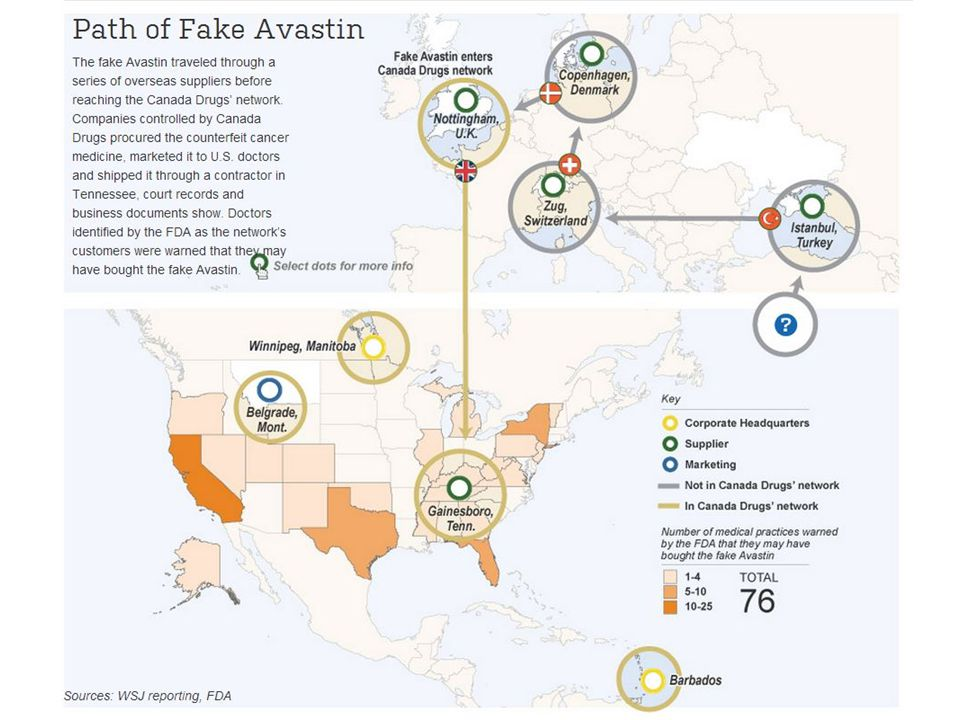 The Path of Fake Avastin