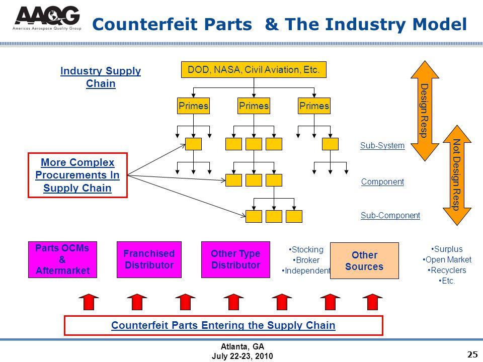Atlanta, GA July 22-23, 2010 Counterfeit Parts & The Industry Model DOD, NASA, Civil Aviation, Etc.