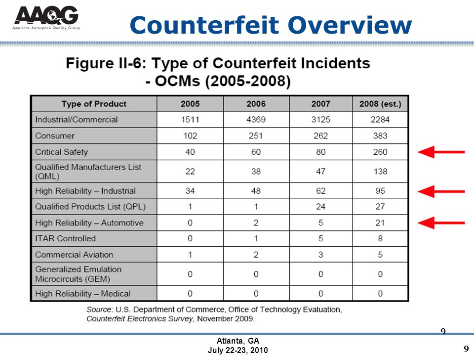 Atlanta, GA July 22-23, 2010 Counterfeit Overview - Impact - Counterfeiting accounts for more than 8% of global merchandise trade and is equivalent to lost sales of as much as $600B and will grow to $1.2T by 2009.