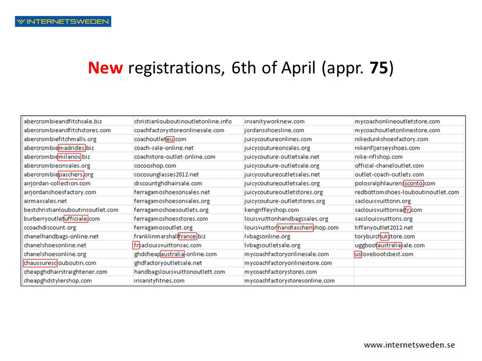 New registrations, 6th of April (appr. 75)