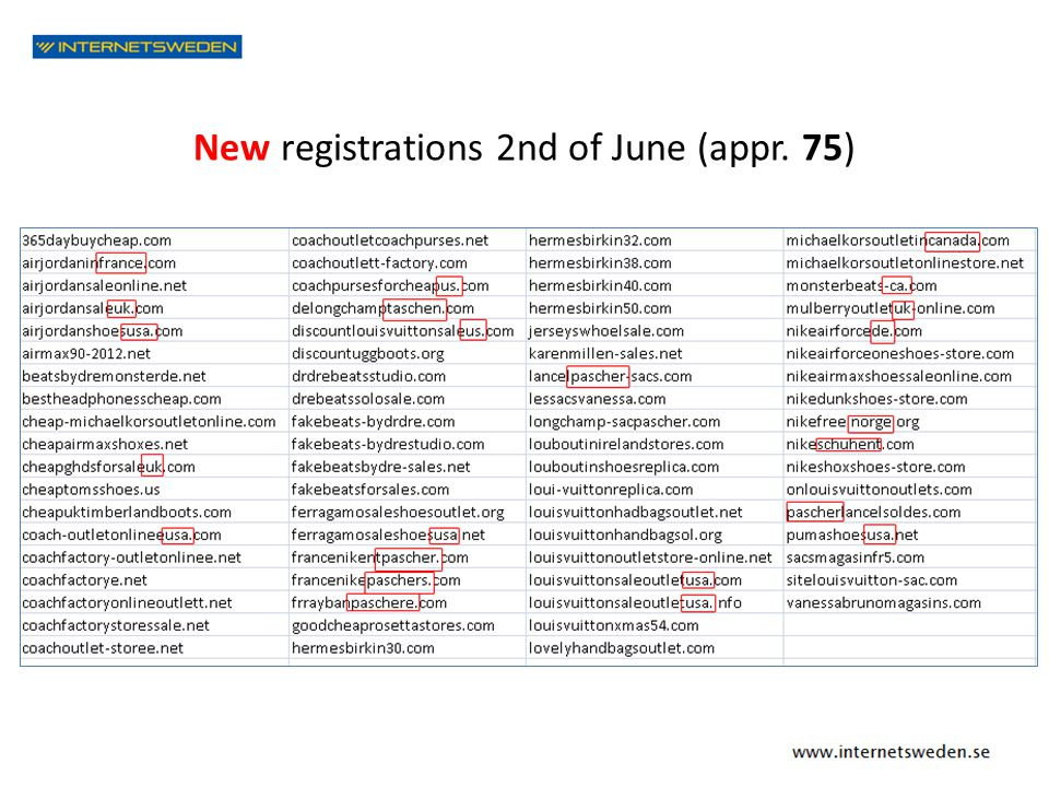 New registrations 2nd of June (appr. 75)