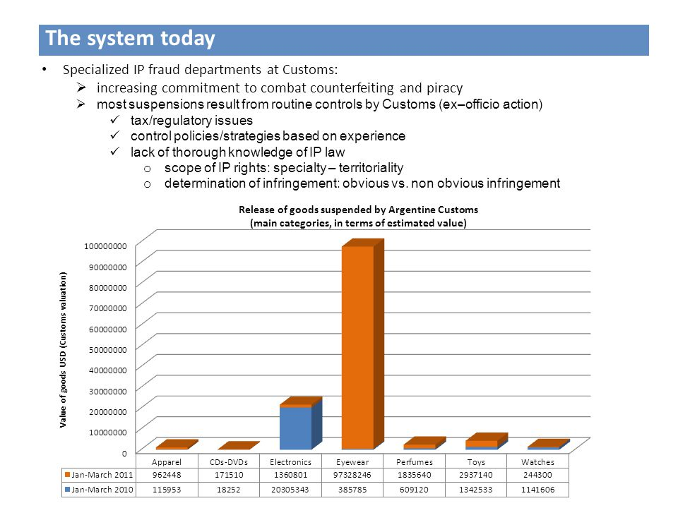 The system today Specialized IP fraud departments at Customs:  increasing commitment to combat counterfeiting and piracy  most suspensions result from routine controls by Customs (ex–officio action) tax/regulatory issues control policies/strategies based on experience lack of thorough knowledge of IP law o scope of IP rights: specialty – territoriality o determination of infringement: obvious vs.