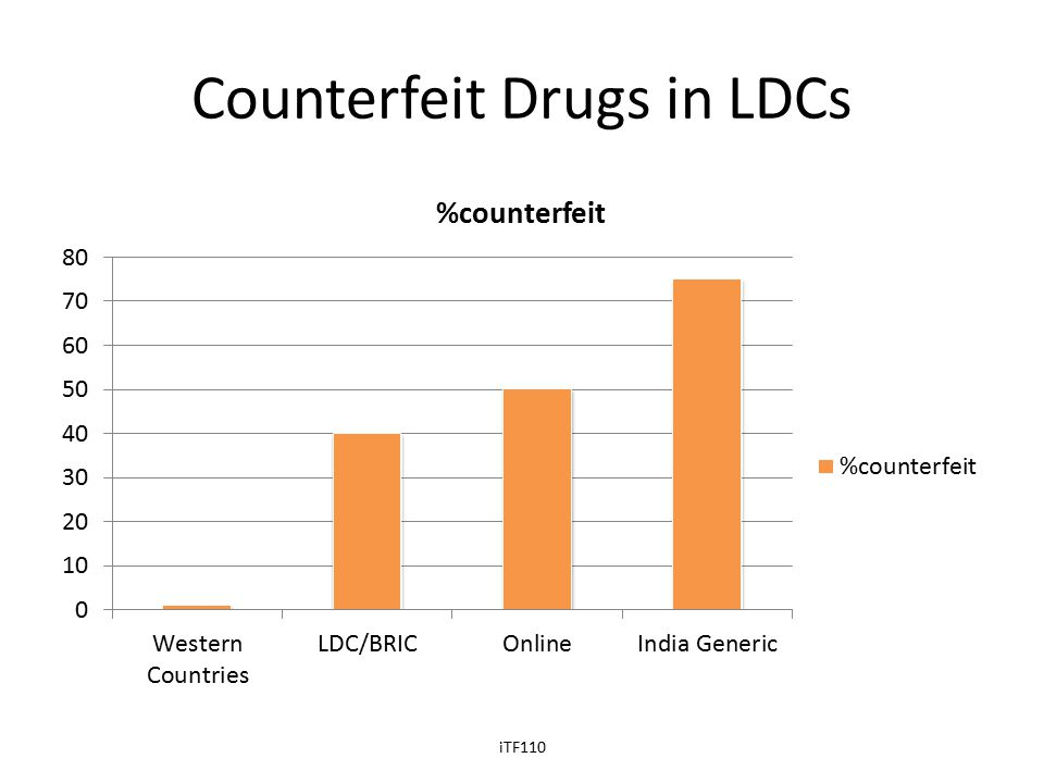 Counterfeit Drugs in LDCs iTF110