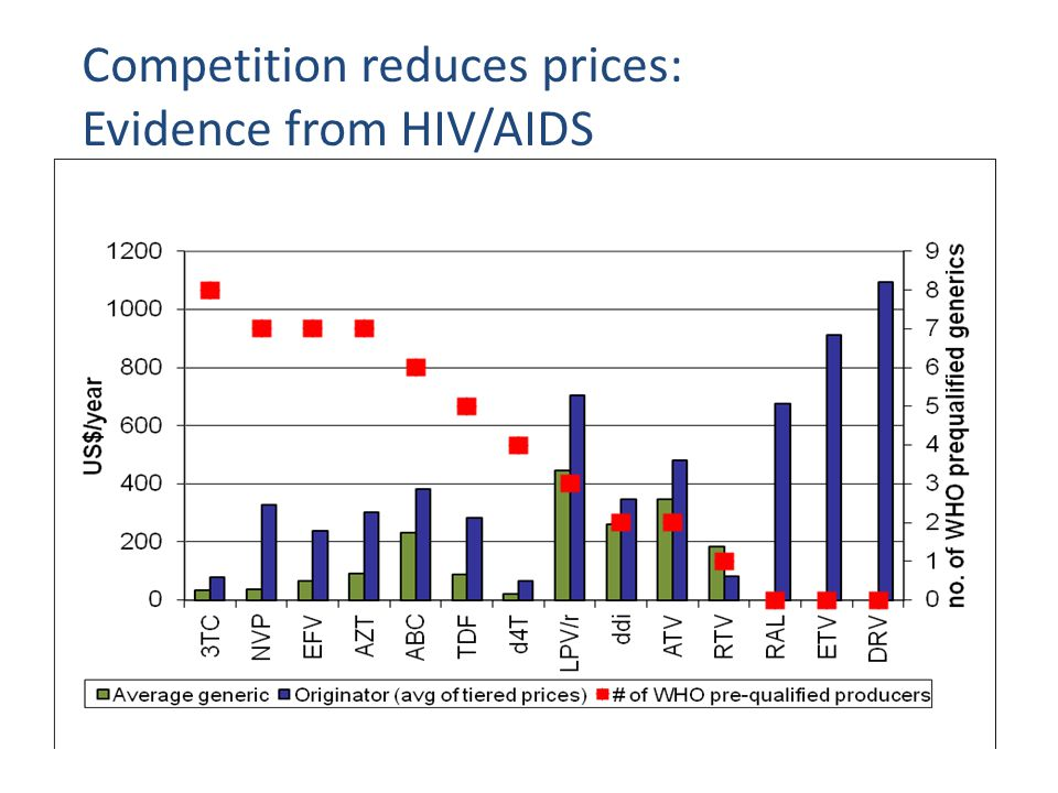 Competition reduces prices: Evidence from HIV/AIDS