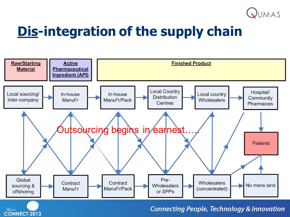 Dis-integration of the supply chain Outsourcing begins in earnest…..