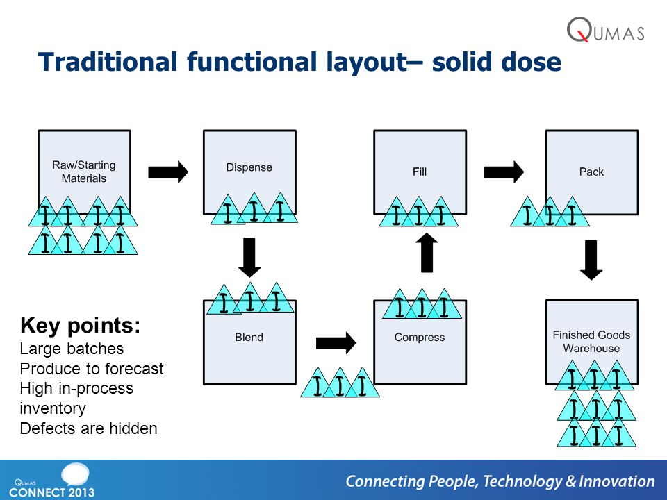 Traditional functional layout– solid dose Key points: Large batches Produce to forecast High in-process inventory Defects are hidden