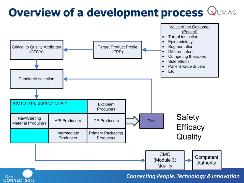 Overview of a development process Safety Efficacy Quality