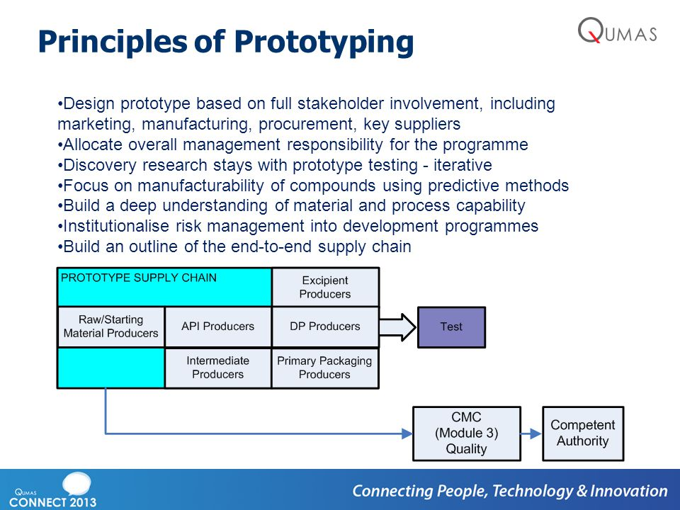 Principles of Prototyping Design prototype based on full stakeholder involvement, including marketing, manufacturing, procurement, key suppliers Alloc