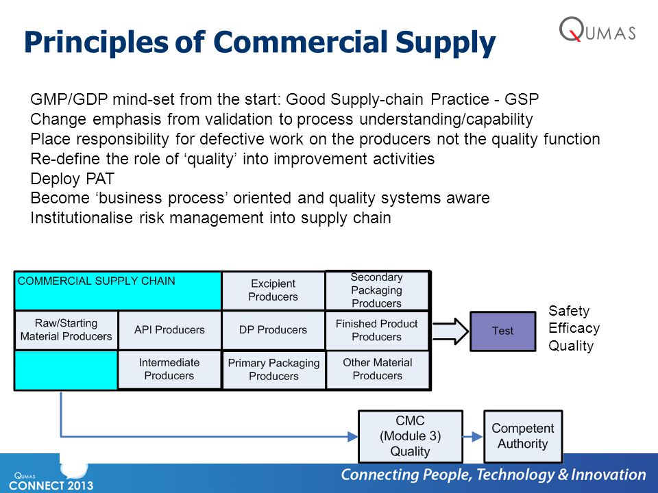 Principles of Commercial Supply Safety Efficacy Quality GMP/GDP mind-set from the start: Good Supply-chain Practice - GSP Change emphasis from validat