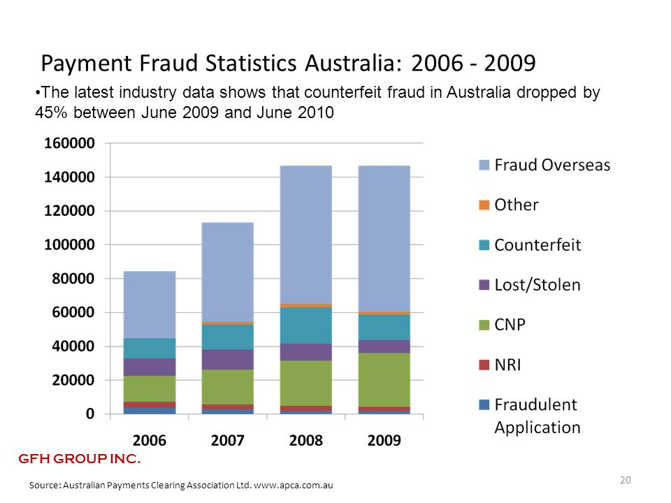 Payment Fraud Statistics Australia: 2006 - 2009 20 Source: Australian Payments Clearing Association Ltd.
