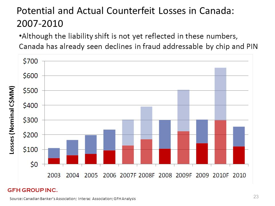 Potential and Actual Counterfeit Losses in Canada: 2007-2010 23 Losses (Nominal C$MM) Source: Canadian Banker's Association; Interac Association; GFH Analysis Although the liability shift is not yet reflected in these numbers, Canada has already seen declines in fraud addressable by chip and PIN GFH GROUP INC.