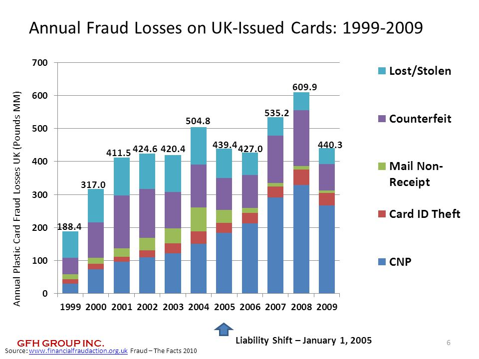 Annual Fraud Losses on UK-Issued Cards: 1999-2009 Annual Plastic Card Fraud Losses UK (Pounds MM) 317.0 411.5 420.4 188.4 504.8 439.4 535.2 424.6 609.9 440.3 427.0 Source: www.financialfraudaction.org.uk Fraud – The Facts 2010www.financialfraudaction.org.uk 6 Liability Shift – January 1, 2005 GFH GROUP INC.