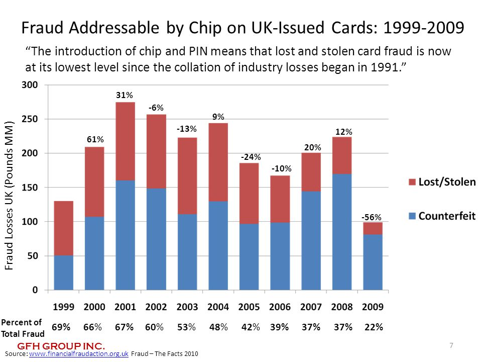 Fraud Addressable by Chip on UK-Issued Cards: 1999-2009 Fraud Losses UK (Pounds MM) 61% 31% -13% 9% -24% 20% -6% 12% -56% -10% Source: www.financialfraudaction.org.uk Fraud – The Facts 2010www.financialfraudaction.org.uk 7 Percent of Total Fraud 66%67%60%53%48%42%39%37% 22%69% The introduction of chip and PIN means that lost and stolen card fraud is now at its lowest level since the collation of industry losses began in 1991. GFH GROUP INC.