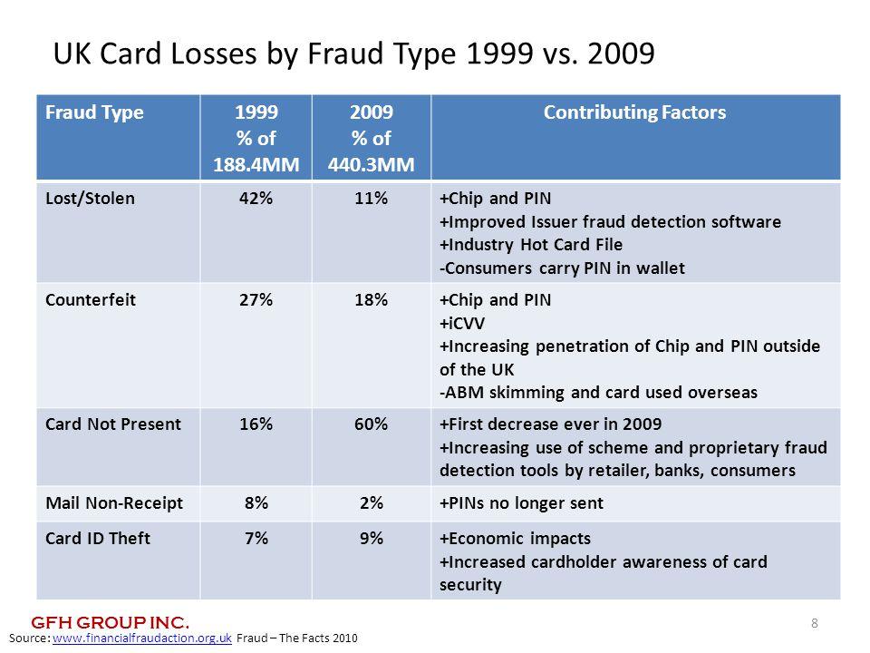 UK Card Losses by Fraud Type 1999 vs.