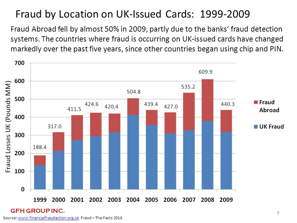 Fraud by Location on UK-Issued Cards: 1999-2009 Fraud Losses UK (Pounds MM) Source: www.financialfraudaction.org.uk Fraud – The Facts 2010www.financialfraudaction.org.uk 9 317.0 411.5 420.4 188.4 504.8 439.4 535.2 424.6 609.9 440.3 427.0 Fraud Abroad fell by almost 50% in 2009, partly due to the banks' fraud detection systems.