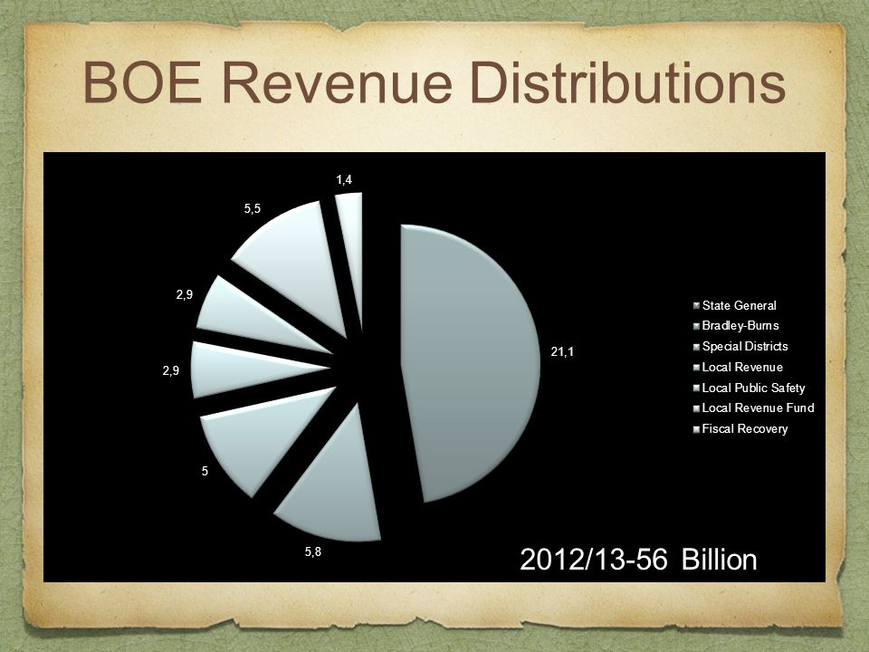 BOE Revenue Distributions 2012/13-56 Billion