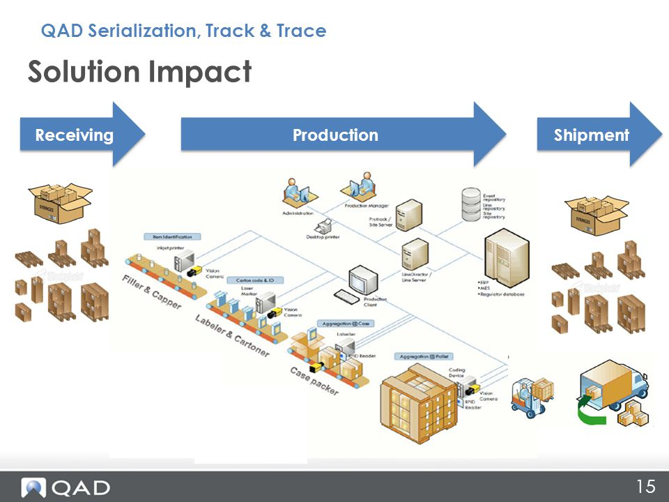 Solution Impact 15 Receiving Production Shipment QAD Serialization, Track & Trace