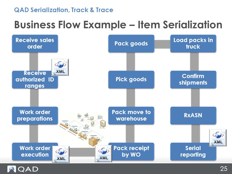 25 Business Flow Example – Item Serialization Receive sales order Receive authorized ID ranges Work order preparations Work order execution Pack receipt by WO Pack move to warehouse Pick goodsPack goods Load packs in truck Confirm shipments RxASN Serial reporting QAD Serialization, Track & Trace