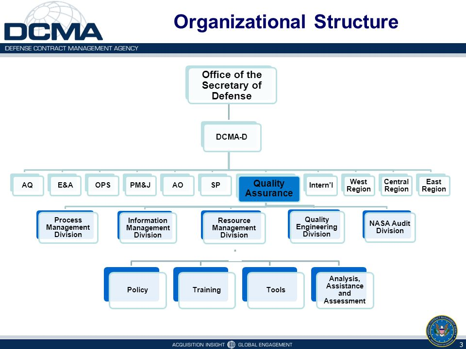 Organizational Structure 3 PolicyTrainingTools Analysis, Assistance and Assessment Office of the Secretary of Defense DCMA-D AQE&AOPSPM&JAOSP Quality Assurance Process Management Division Information Management Division Resource Management Division Quality Engineering Division NASA Audit Division Intern'l West Region Central Region East Region