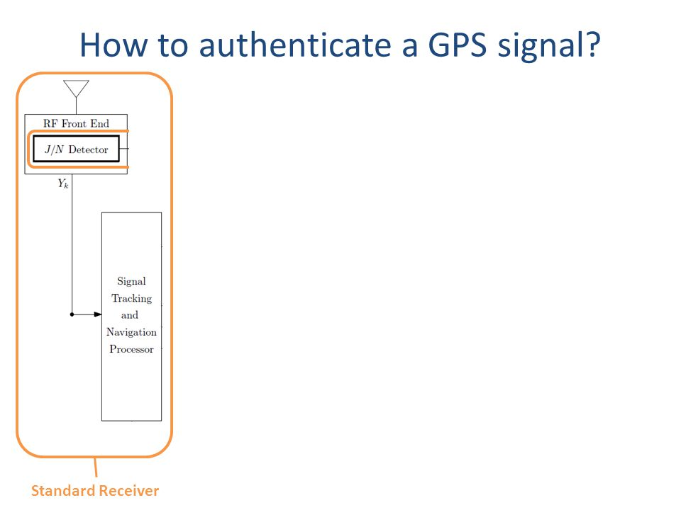 How to authenticate a GPS signal.